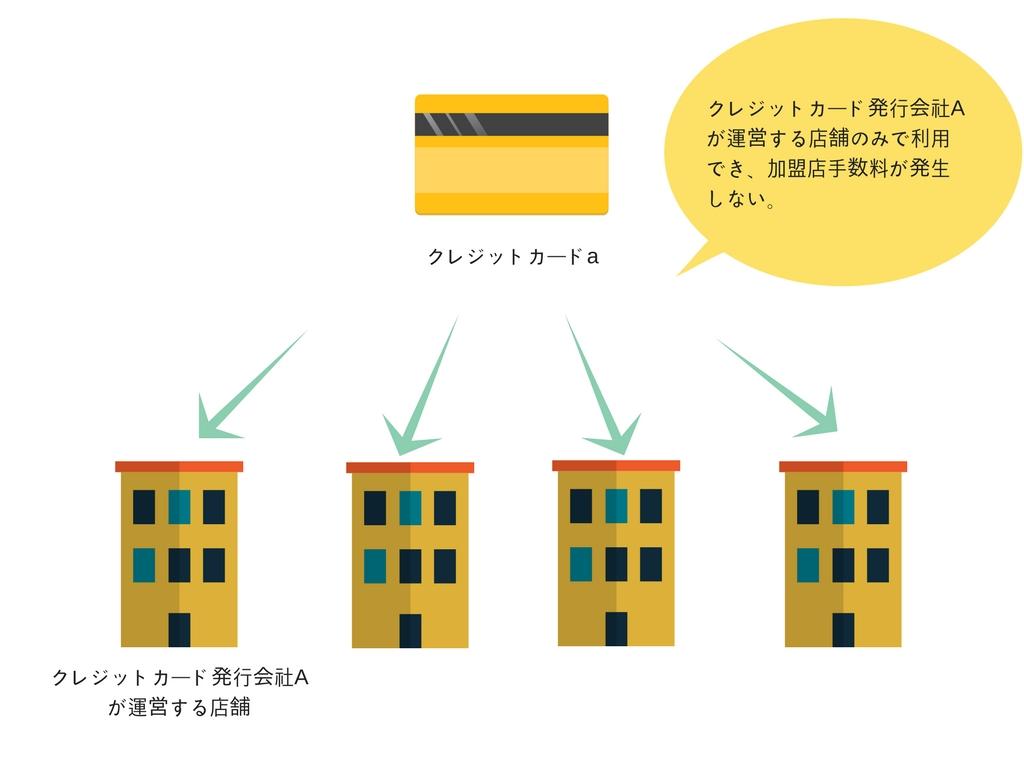 自社発行自社店舗利用のハウスカードイメージ2
