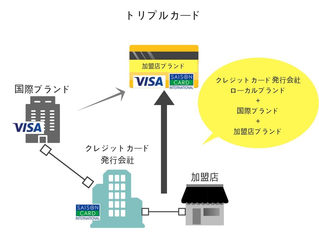 トリプルカードのイメージ
