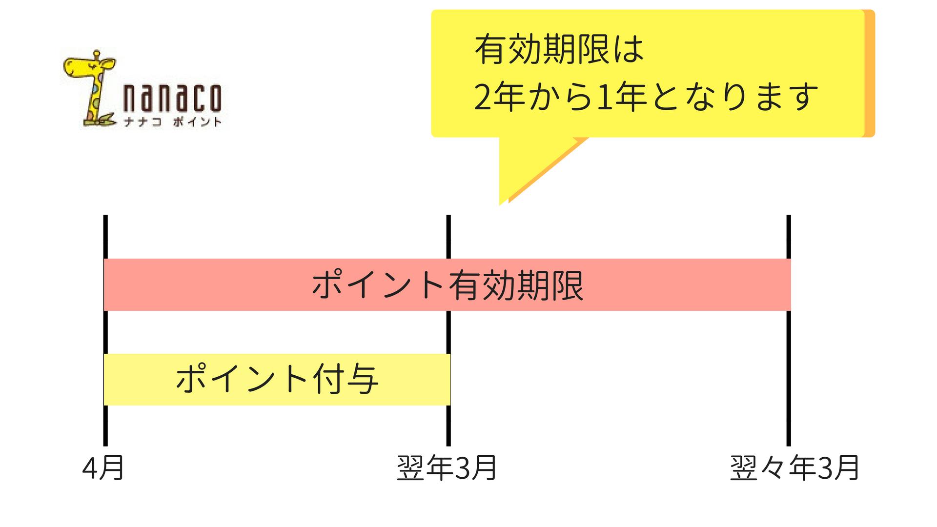 nanacoポイントの有効期限イメージ