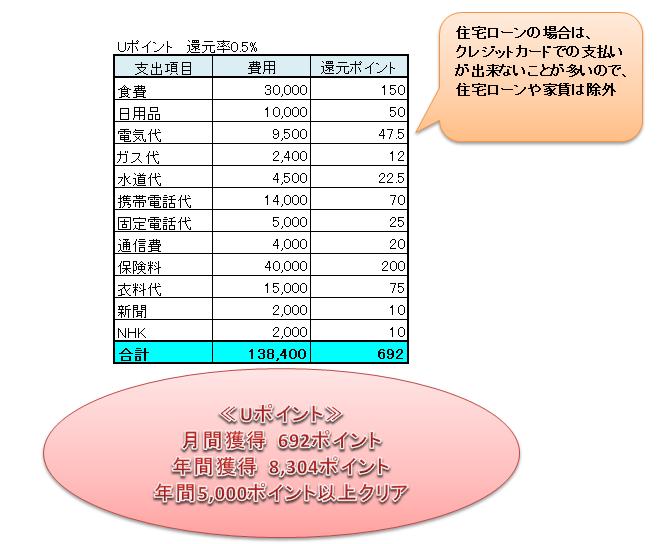 固定費をUCSカードに集約したときのUポイント獲得シミュレーション