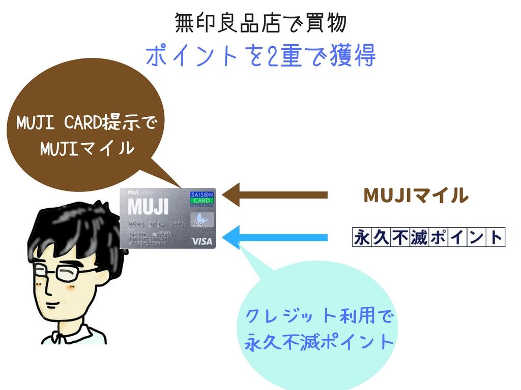 MUJI CARDでポイント2重取り