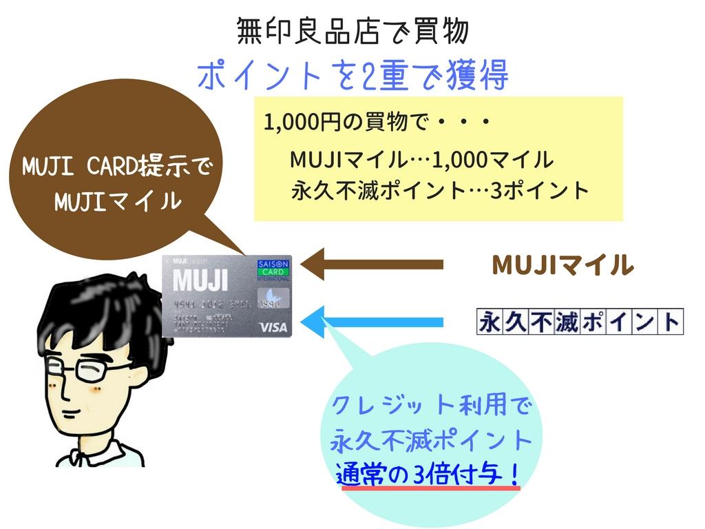 MUJI CARDで無印良品店での買いものはポイント3倍