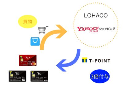 Yahoo! Japanカードでの還元率アップ